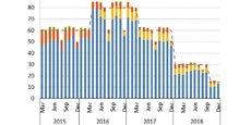 Les achats de dettes réalisés par la BCE mois par mois entre 2015 et 2018, en milliards d'euros.