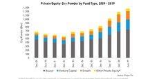 La poudre sèche, les réserves non investies des fonds d'investissement, a quasi doublé en dix ans.