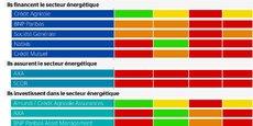 Les politiques des acteurs financiers français à l'égard du secteur du charbon, jugées par Les Amis de la Terre, Unfriend Coal et BankTrack : en vert, bonne politique, en jaune, insuffisante, en orange très insuffisante, en rouge pas de politique.
