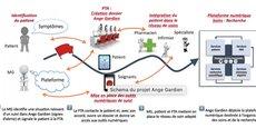 Le projet Ange Gardien associe Capgemini, l'Université de Bordeaux, et le CHU de Bordeaux ainsi que des startups bordelaises.