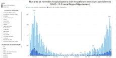 Le Groupe Idaia compile et traite les données de Santé publique France au niveau national ainsi que dans chaque département et région française.