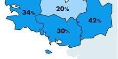 La Bretagne possède un taux de couverture fibre régional de 33 %, et affiche l'une des plus faibles évolutions du taux de couverture par an.