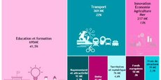 Sur un budget de 1,675 milliard d'euros, en hausse de 4,3 %, la part de l'investissement public représente 40,5 %.