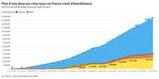 AstraZeneca a livré près de 3 millions de vaccins en France, selon les données du Ministère de la Santé le 4 avril (mises à jour le 8 avril), soit plus d'un vaccin sur cinq reçu dans l'Hexagone.