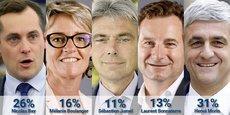 Déjà en tête au premier tour, avec 31% des suffrages, Hervé Morin l'emporterait au deuxième tour avec 35% des suffrages dans l'hypothèse d'une quadrangulaire (contre 28% à Nicolas Bay (RN), 25% à une liste de gauche réunissant la liste PS-EELV de Mélanie Boulanger et celle de Sébastien Jumel (PCF), Laurent Bonnaterre, soutenue par la LREM ne récoltant que 12%).
