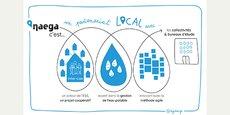 La plateforme Naega est un outil de gestion intégrée de service d'eau potable qui permet d'améliorer les performances des processus décisionnels.