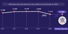 Selon l'APEC, les prévisions de recrutements cadres en Occitanie sont en baisse de 1%, après une forte chute de 29% en 2020.