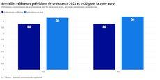 Bien que nous ne soyons pas encore tirés d'affaire, les perspectives économiques de l'Europe s'améliorent considérablement, a commenté le vice-président de la Commission européenne, Valdis Dombrovskis.