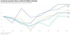 « Les investisseurs se concentrent davantage sur les attentes de croissance », note Milan Cutkovic, analyste chez Axi.