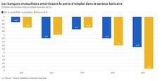 L'érosion des effectifs dans le secteur bancaire s'inscrit dans la continuité de ces dernières années.