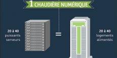 L'entreprise utilise les calories générés par les data centers pour produire de l'eau chaude