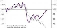 Mises en chantier de logements au Royaume Uni et dans la zone euro. Source: Natixis