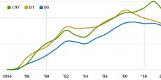 Le niveau de vie au seuil des 5% les plus aisés (courbe verte) a chuté de 3,2% en 2012