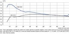 Les salariés se situant au niveau du 10ème centile (10% des rémunérations plus basses, 90% plus élevées) avaient vu leurs salaires augmenter de plus de 2% par an sur la période 2002-2007. Elle a au contraire baissé de 0,2% par an sur la période 2007-2012