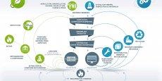 L'économie circulaire, une opportunité pour les entreprises.