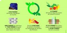 Quelques données de l'économie circulaire à Paris.