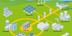 Les Smart Grids imaginent les outils de l'électricité intelligente