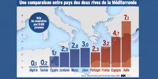 Ratio des coopératives pour 10 000 personnes, des deux côtés de la Méditerranée.