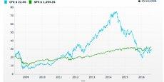L'évolution du cours de Colfax (en bleu) à Wall Street depuis 2008 comparée à celle du S&P.