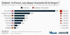 Le marché mensuel de la drogue en Europe est estimé à 2 milliards d'euros par mois.