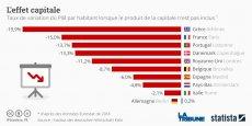 Seule l'Allemagne gagnerait en richesse si Berlin était retiré du calcul du PIB. NB : Pour la France, Paris englobe également l'Île-de-France.