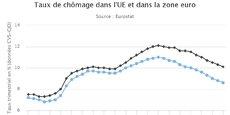 Les pays du Sud de l'Europe ont été beaucoup plus touché sur le front du chômage.