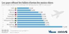 La France offre un billet d'avion moyen de 11,23€ pour 100 kilomètres parcourus.