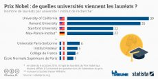 Sur les 63 prix Nobels français, six sont passés par l'université de la Sorbonne, ce qui contribue au rayonnement international de cet établissement.