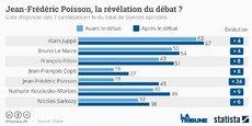Bruno, Alain, Nathalie, Nicolas et les autres ont évité le pugilat général lors du premier débat TV opposant les candidats à la primaire de la droite.