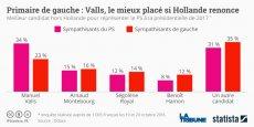 Selon un sondage Odoxa, à la question qui serait le meilleur candidat si Hollande renonce?, chez les sympathisants du PS, Manuel Valls arrive en tête (34%), devant Arnaud Montebourg (16%).