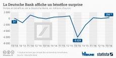 La banque a en effet publié un bénéfice net part du groupe de 256 millions d'euros pour la période de juillet à septembre.