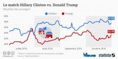 En moyenne, Hillary Clinton compte 47,6% des intentions de vote, contre 43,3% pour Donald Trump.