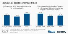 François Fillon doit répondre aux attaques de son concurrent Alain Juppé.
