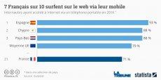 L'usage du mobile a bien progressé ces dernières années dans la grande majorité des pays européens.