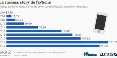 Apple a vendu plus d'un milliard d'iPhones en 10 ans.