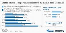 Selon le graphique de notre partenaire Statista, un quart des Français a prévu d'utiliser son smartphone pour acheter pendant les soldes d'hiver 2017.