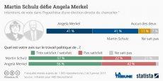 Martin Schulz engage le combat avec Angela Merkel pour la chancellerie.