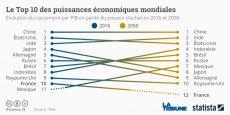 Dans le top 10 des puissances économiques mondiales, la France pourrait perdre sa dixième place dès 2030 au profit du Mexique, selon une étude de PwC.