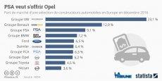 Le rachat d'Opel par PSA pose de nombreuses questions, et les complémentarité ne sont pas évidentes d'un point de vue stratégique.