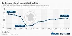 Pour Michel Sapin, ministre de l'Economie et des Finances, avec un déficit public de 3,4% en 2016, la France respecte exactement la recommandation de la Commission européenne. Pour lui, toutes les conditions sont réunies pour que, en 2017, le déficit public revienne sous les 3%.