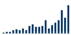 Selon CB Insights, le marché des fusions-acquisitions de startups dans l'intelligence artificielle a concerné 260 pépites en cinq ans : 10 en 2012, 19 en 2013, 36 en 2014, 41 en 2015 et 66 en 2016. 2017 s'annonce déjà comme une année record : du 1er janvier au 24 mars, 34 nouvelles startups ont cédé aux sirènes du rachat, principalement par les géants du net.