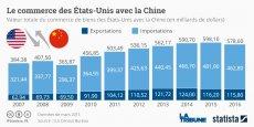 En 2016, le déficit américain avec Pékin s'élevait à 347 milliards de dollars, selon le bureau américain de recensement affilié au département du Commerce.