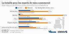 Les personnes dont le vote n'a pas été enregistré au premier tour (abstention, blanc ou nul), comptent voter au second tour à 33% pour Emmanuel Macron.