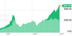 Depuis l'élection de Donald Trump, les marchés américains enchaînent record sur record, en particulier l'indice des principales valeurs technologiques qui a dépassé le seuil des 6.000 points pour la première fois ce mardi.
