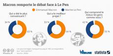 Emmanuel Macron et Marine Le Pen défendront leurs points de vue lors du débat télévisé de l'entre-deux-tours, mercredi 3 mai 2017.