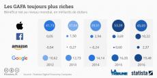 Apple est l'entreprise qui verse le plus de dividendes dans le monde, environ 12 milliards de dollars par an.