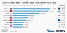 Le prix de l'immobilier de luxe à Monaco s'élève à 41.400 euros le mètre carré.