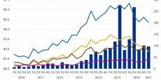 Les montants investis au premier trimestre par les acteurs du capital-risque dans les startups de la Fintech ont diminué, à 2,3 milliards de dollars, tout en restant à des niveaux assez élevés. Le nombre d'opérations continue de reculer.