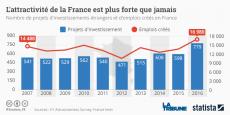 Les investissements directs étrangers en France ont fait un bond de 30% en 2016 selon le Baromètre de l'attractivité du cabinet EY.