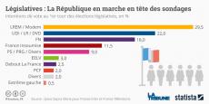 Avec 29,5% des intentions de vote au premier tour des législatives, selon un sondage Ipsos/Sopra Steria, La République en marche fait la course en tête. Pour autant, il n'est pas encore assurée qu'Emmanuel Macron dispose d'une majorité absolue à l'Assemblée Nationale.